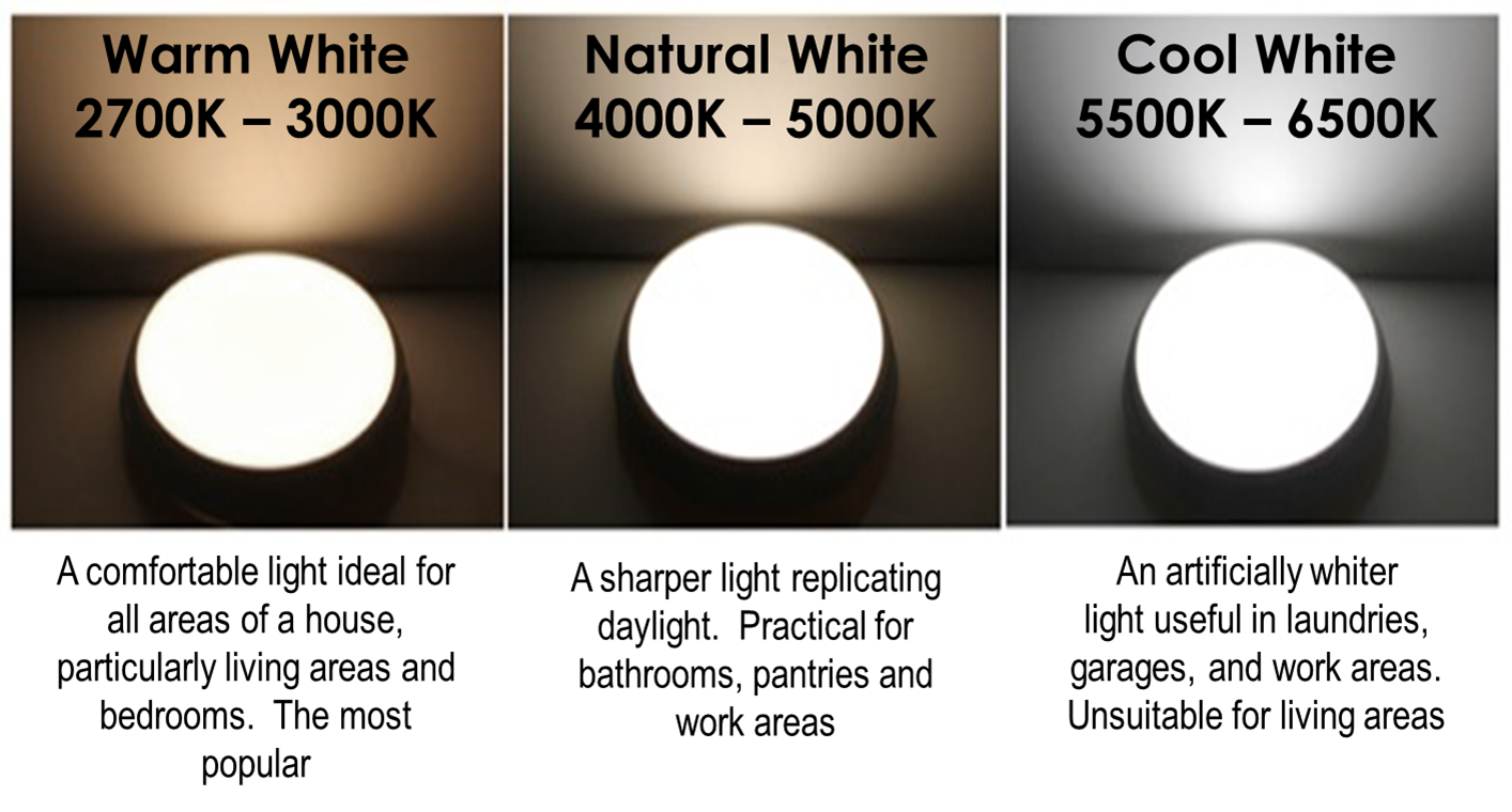 led lights what is the difference between warm white and cool white. Black Bedroom Furniture Sets. Home Design Ideas