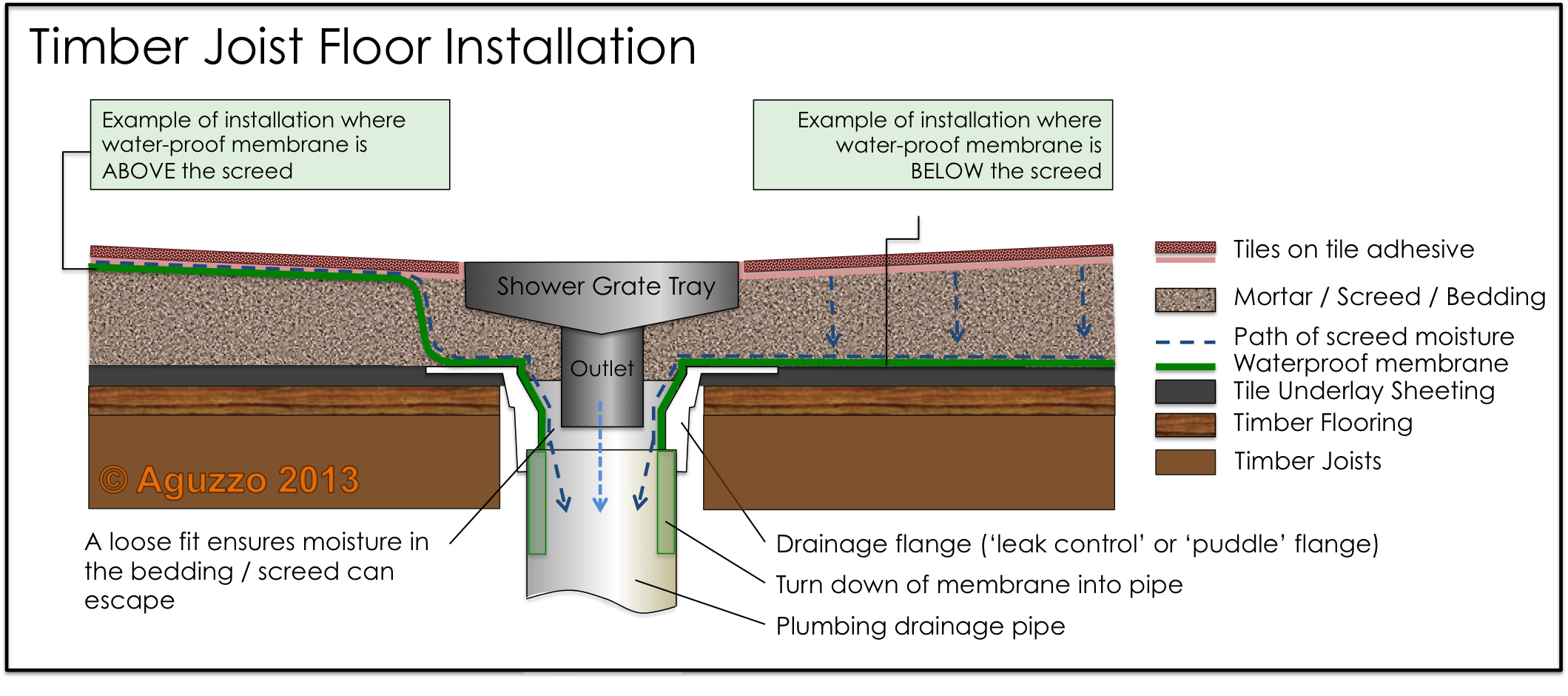 How To Install A Shower Grate