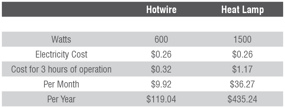 Hotwire under floor heating price comparison