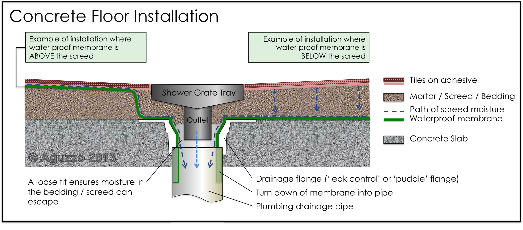 Wiring For Boiler System Diagram further visual merriam Webster   images house plumbing plumbing System besides Hot Water Heating System Schematic as well PosiStrutsPage moreover Water Drainage System Diagram. on residential plumbing system plan