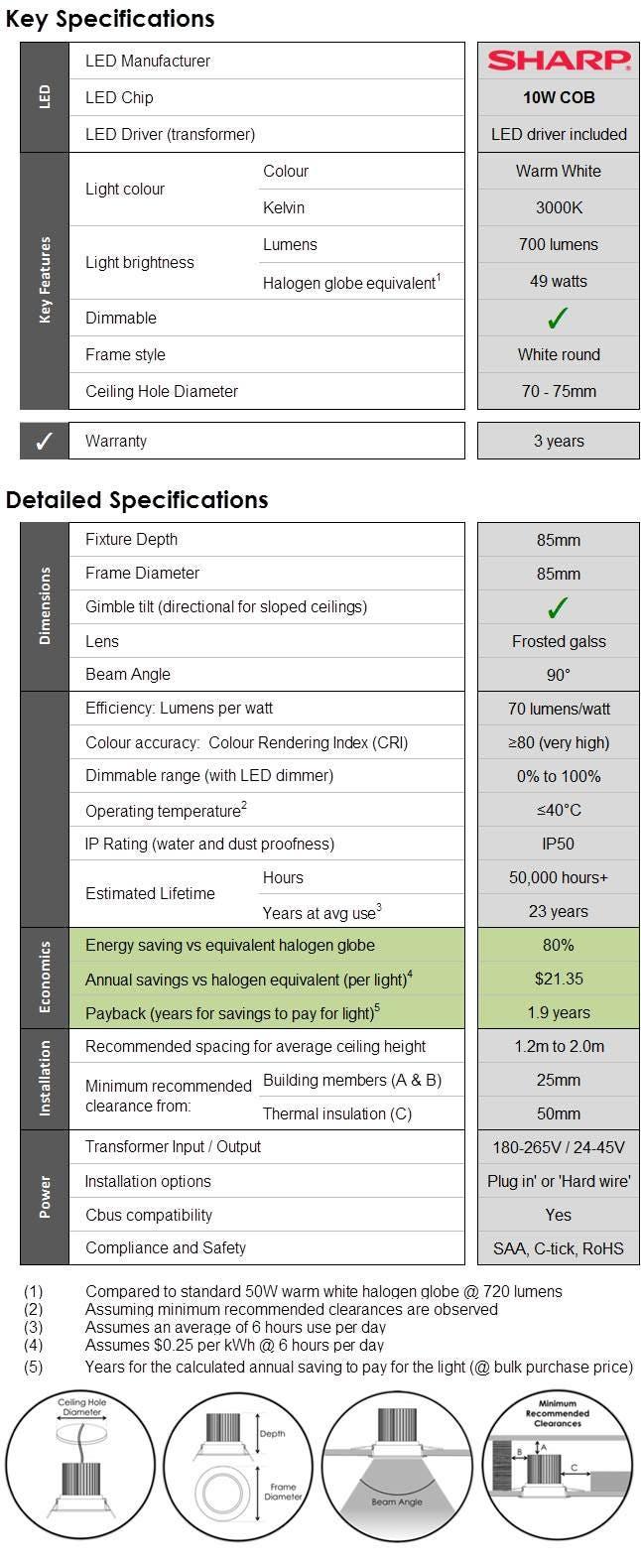 High efficiency Sharp LED down-light