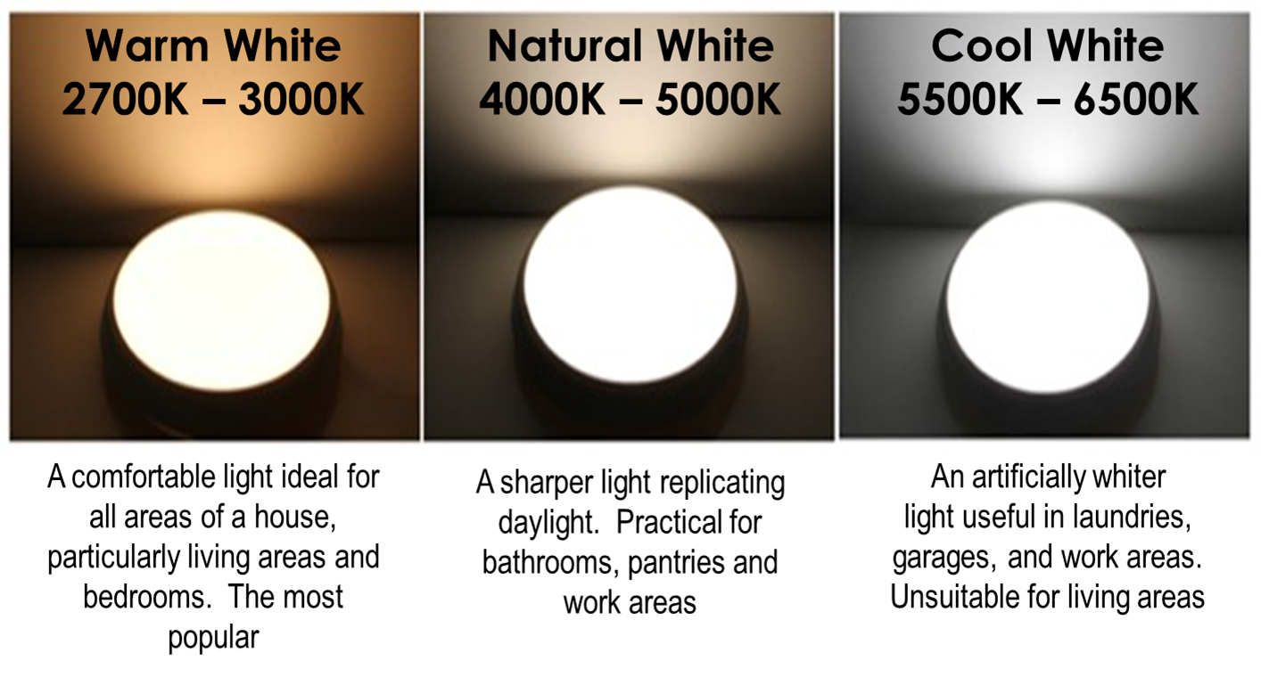 LED Light Colours Differences