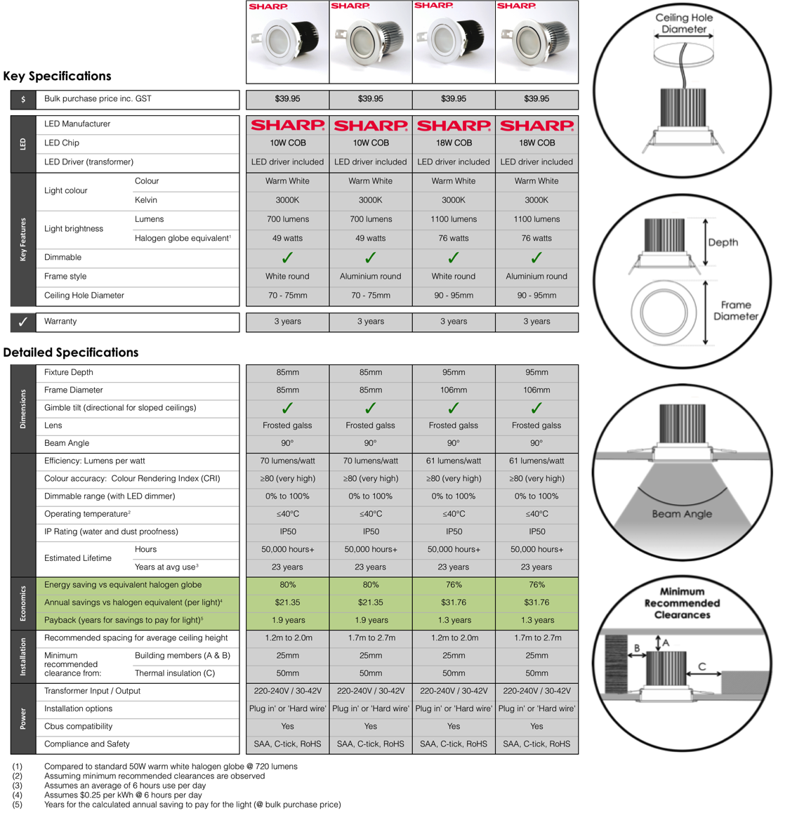 Compare LED downlight specifications
